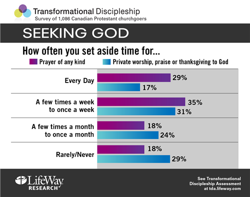 lifeway-research---seeking-god